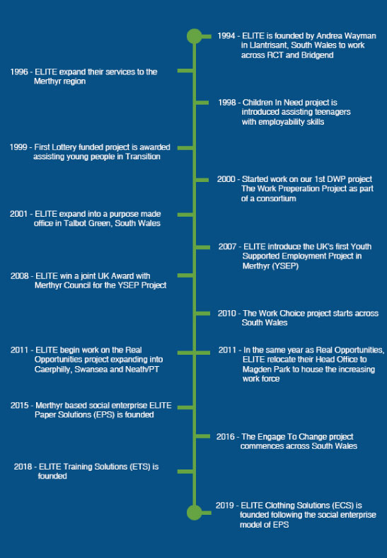 ELITE Supported Employment History Timeline