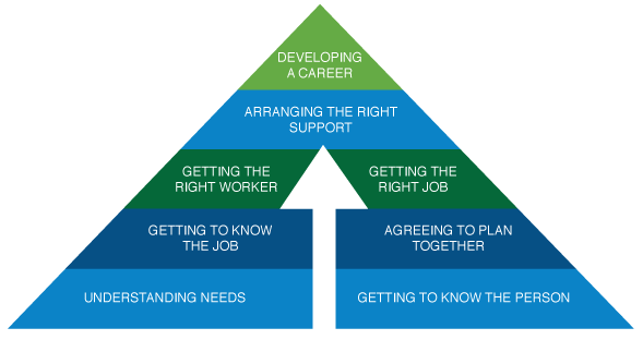 ELITE Supported Employment Triangle of Needs