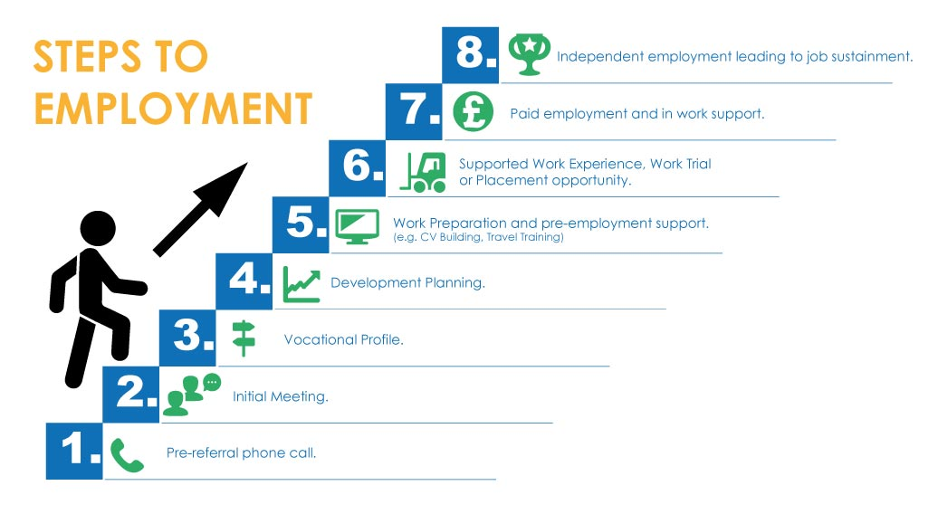 ELITE Supported Employment Steps to Employment